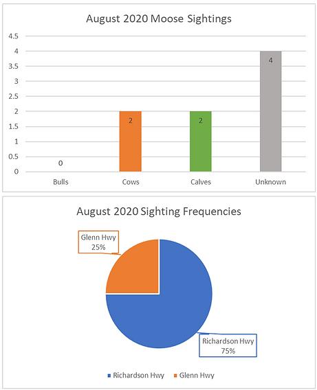 August 2020 Sightings.png