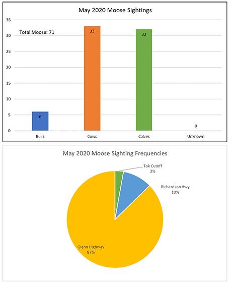 May 2020 Moose Report.png