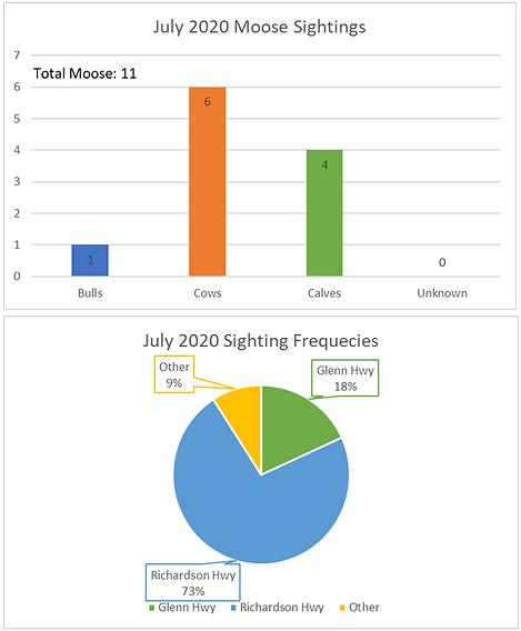July 2020 Moose Report.png