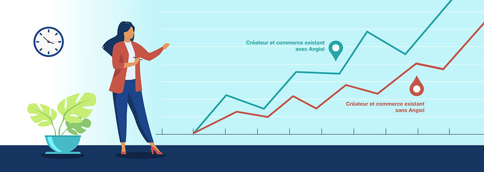 Graphique démontrant l'intérêt pour les commerçants et artisans de travailler avec Angiel