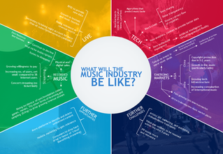 WHAT WILL THE MUSIC INDUSTRY BRING?