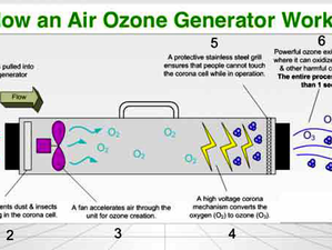 How does an ozoniser works ?