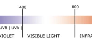 Ultraviolet (UV) Ozone Generation