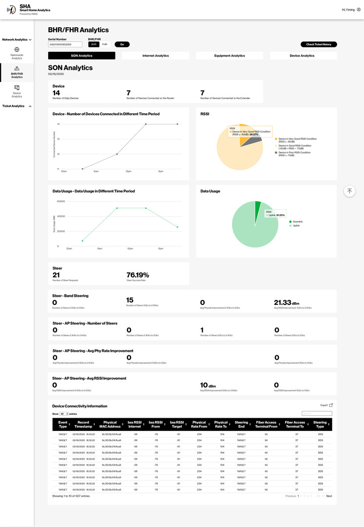 BHR/FHR Analytics_SON Analytics