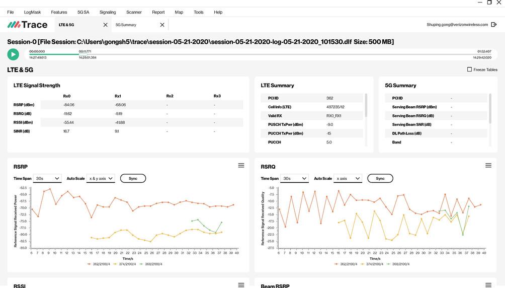 Feature Analytics - LTE & 5G