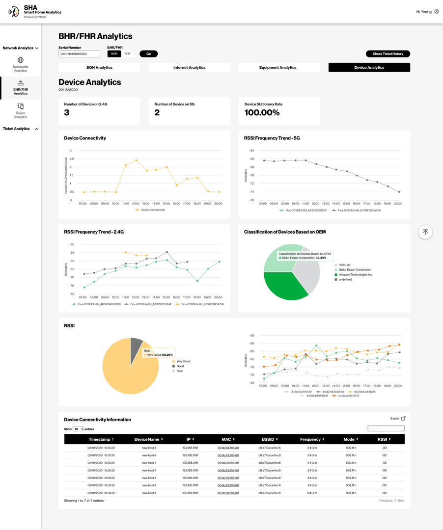 BHR/FHR Analytics_Device Analytics