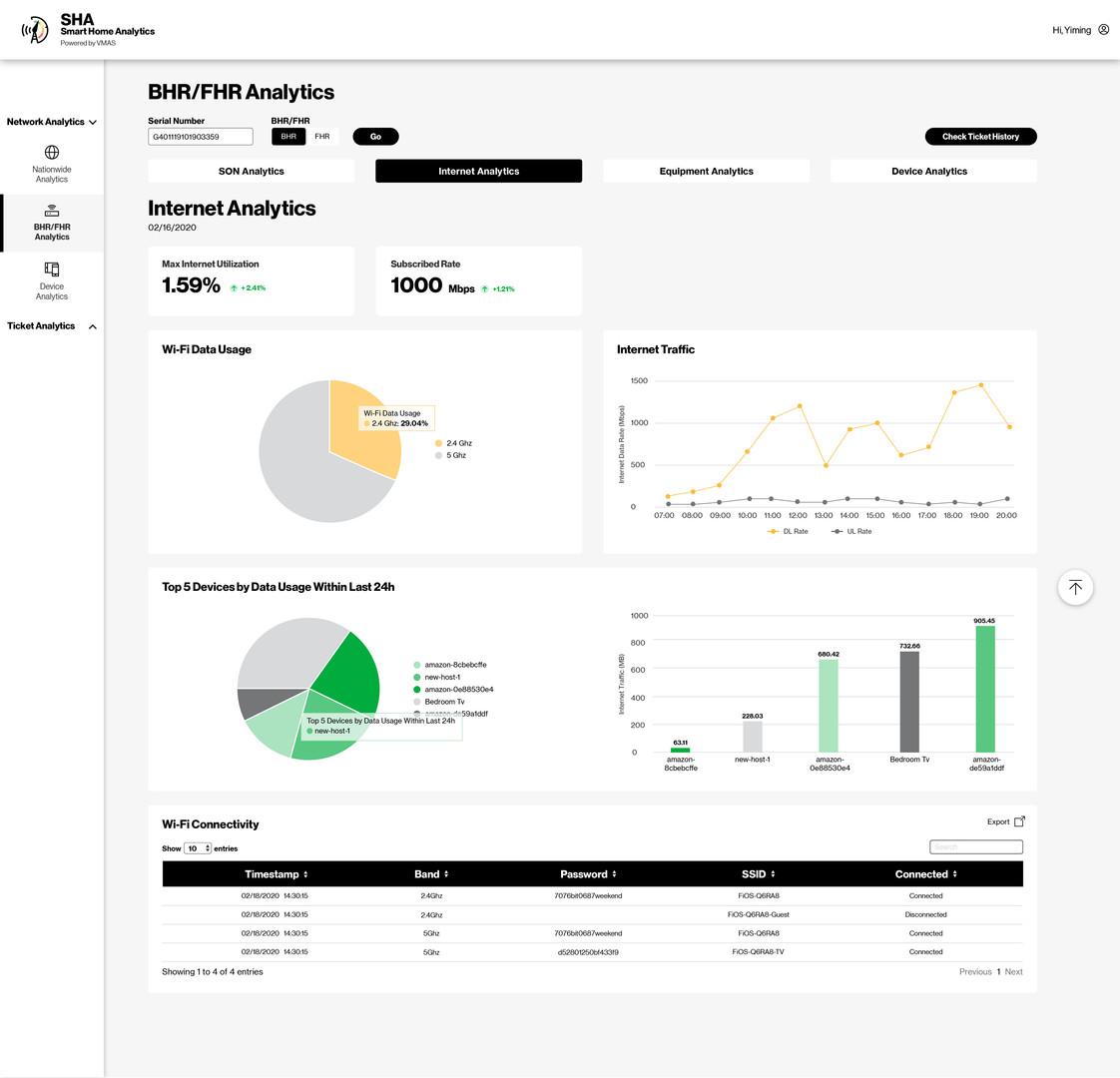 BHR/FHR Analytics_Internet Analytics