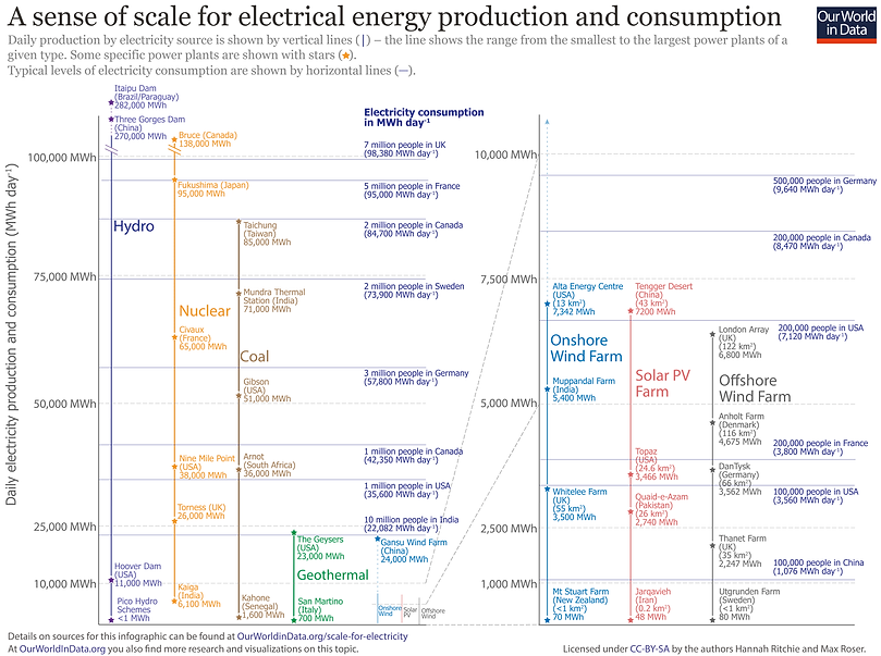Enerby Production and Consumption chart
