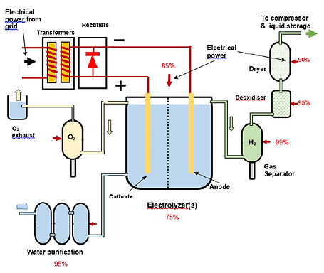 Schematic-of-electrolysis-plant-for-hydr