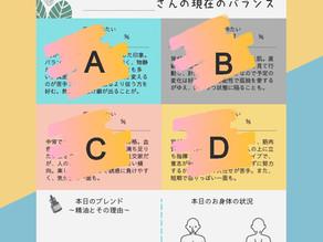 kimyakuの体質診断