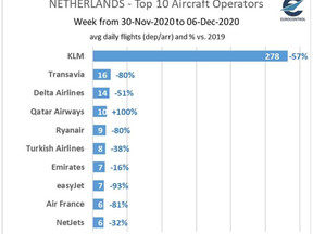 Nederlandse luchtvaart in cijfers: KLM -57%, Transavia -80%, Qatar +100%