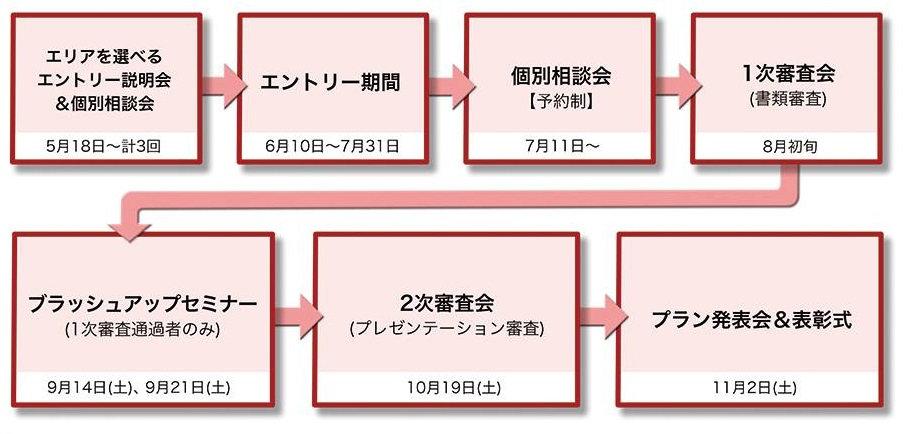 荒川区ビジネスプランコンテストスケジュール.jpg