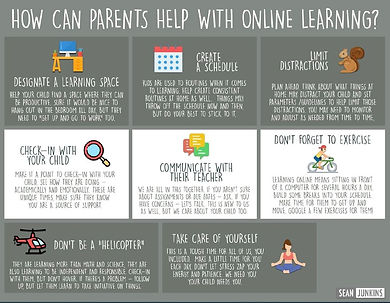 how can parents help with online learnin