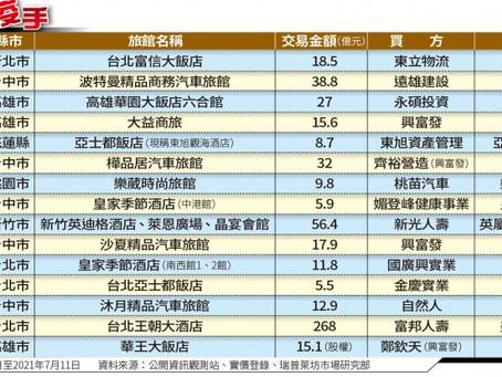 2020至2021台灣指標旅館交易狀況