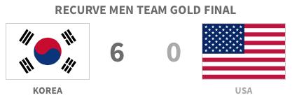 Korea 6 - 0 USA