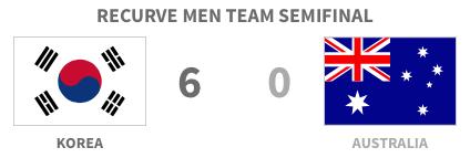 Korea 6 - 0 Australia