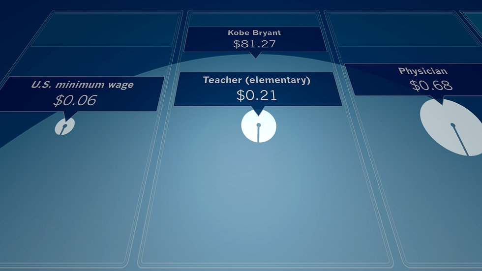 Picture showing various people's incomes, from a video