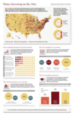 Poster by freelance designer Bård Edlund featuring infographics about arts funding in the USA