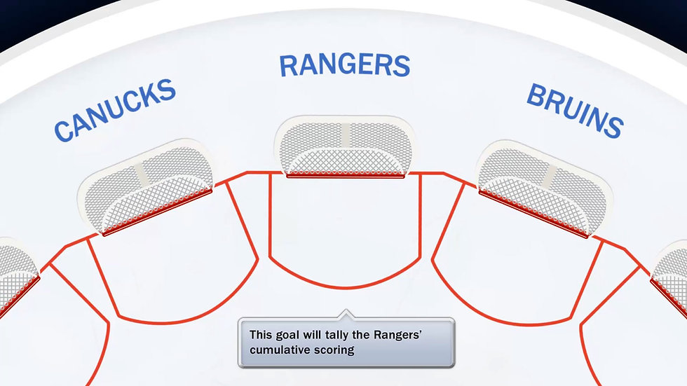Explanatory moment from a data visualization about ice hockey