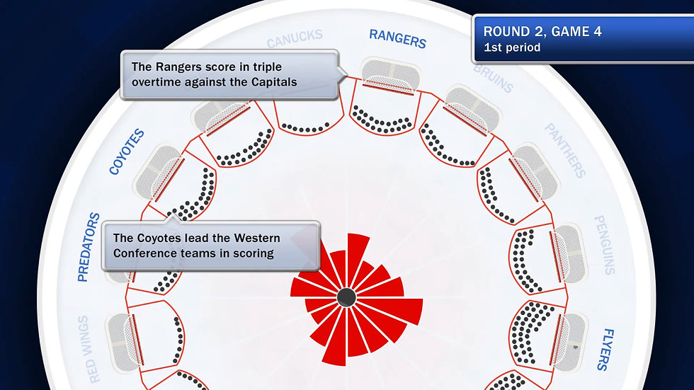 Still from NHL Stanley Cup data visualization