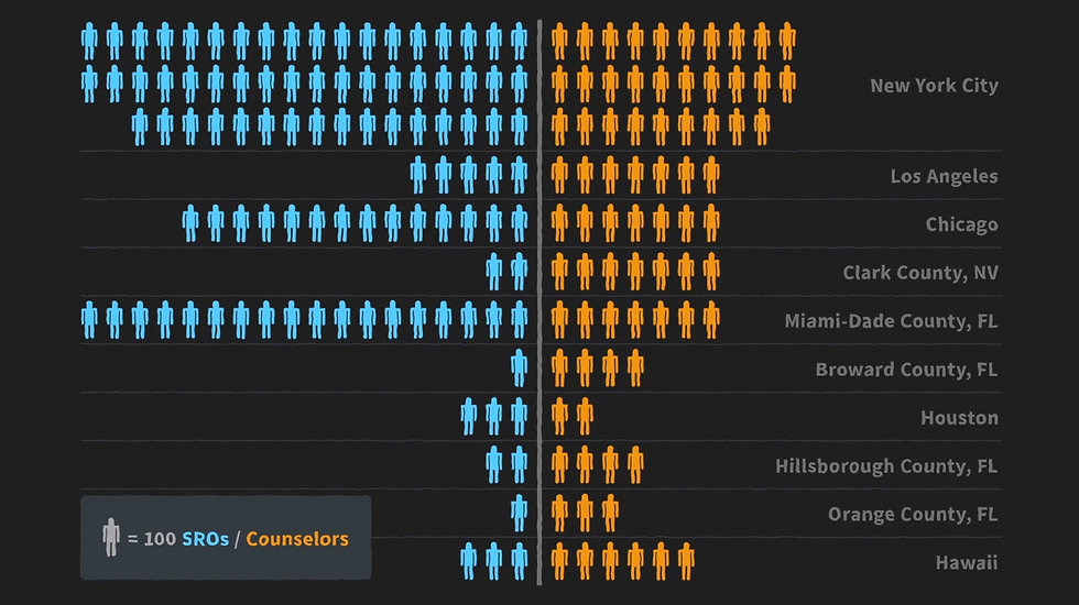 Graphic comparing numbers of security officers vs counselors in schools