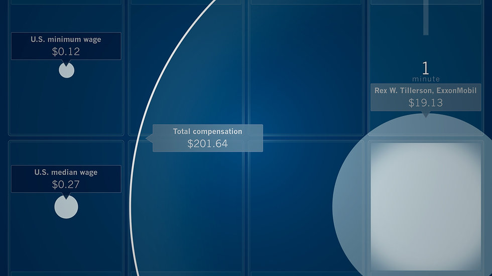 Image from animated infographic about income disparity