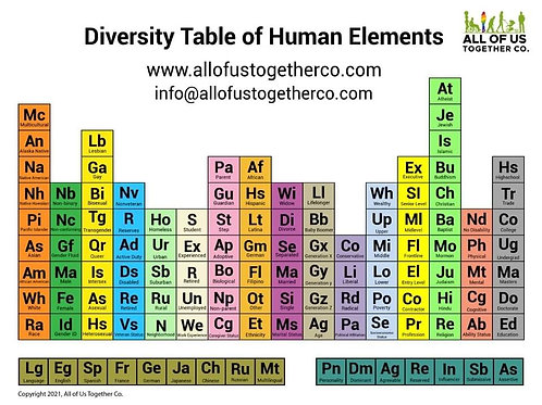 Periodic Table of Human Elements