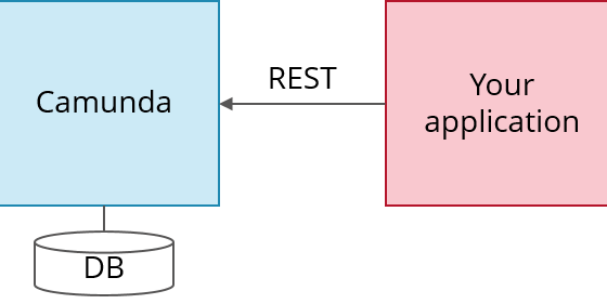 Use Camunda without touching Java and get an easy-to-use REST-based orchestration and workflow engin