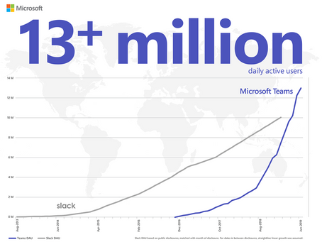Microsoft Teams reaches 13 million daily active users!