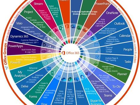 Office 365 - Nur Office in der Cloud?