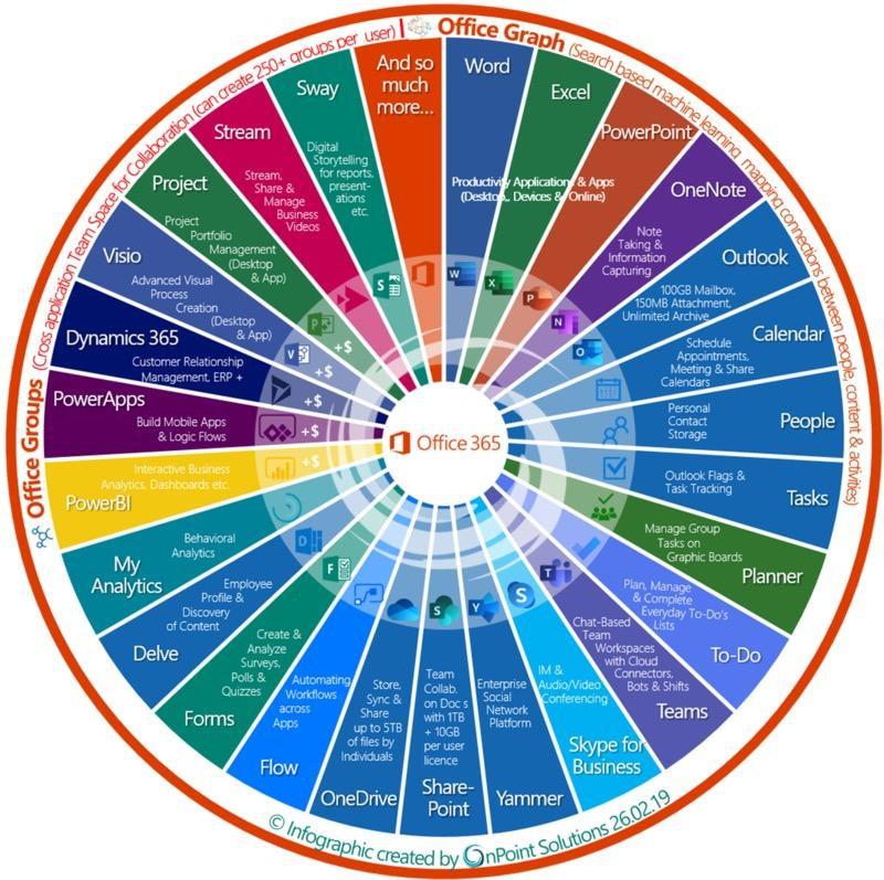 Lernen Sie Office 365 kennen!