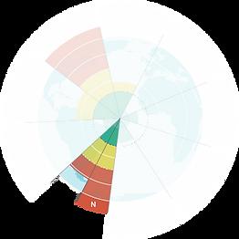 Planetary Boundaries Model small Nutrien