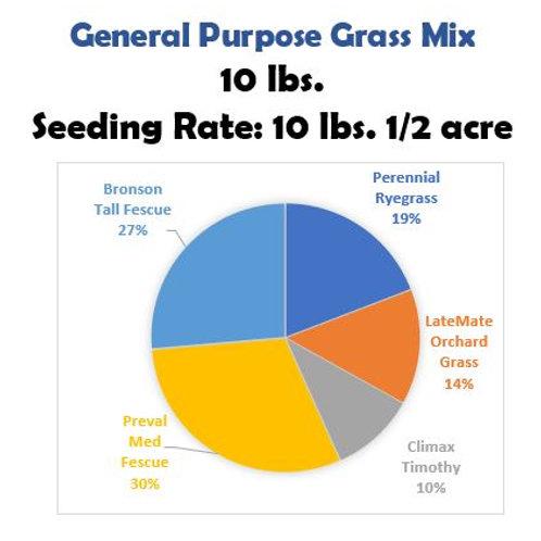General Purpose Grass Mix 1/2 acre