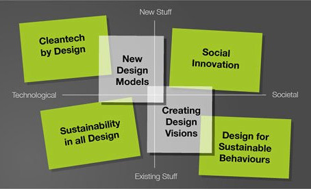 Sustainability is the 'ultimate design brief'