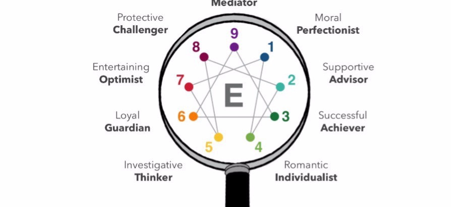 WHAT'S ALL THIS ABOUT THE ENNEAGRAM?