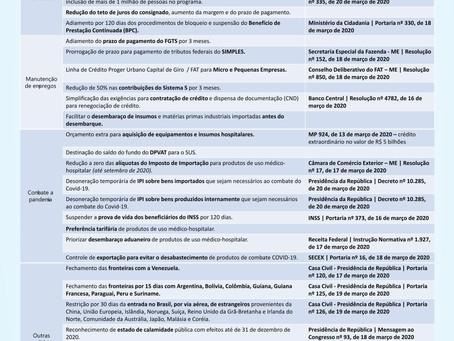 Coronavírus: um resumo das medidas emergenciais do País.