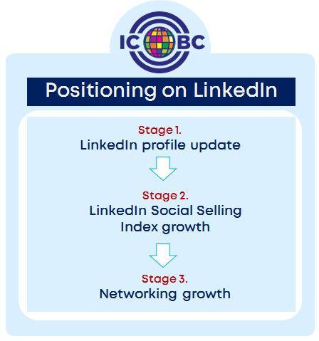 Positioning_on_LinkedIn.JPG