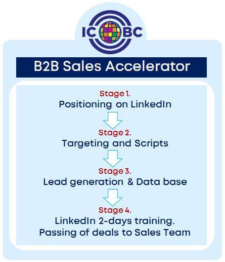 B2B_Sales_Accelerator.JPG