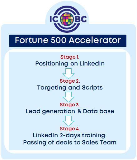 Fortune 500 Accelerator.JPG