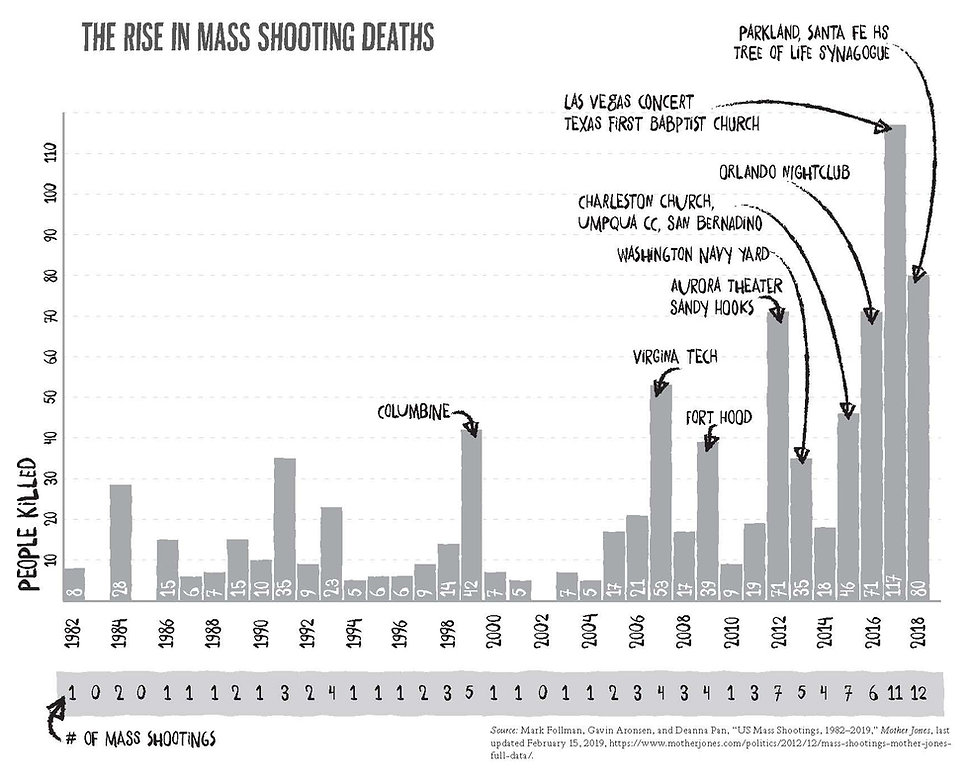 rise in mass shooting deaths.jpg