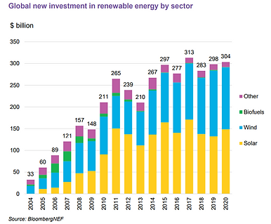 bloomberg_NEF_renewables_investment_by_s