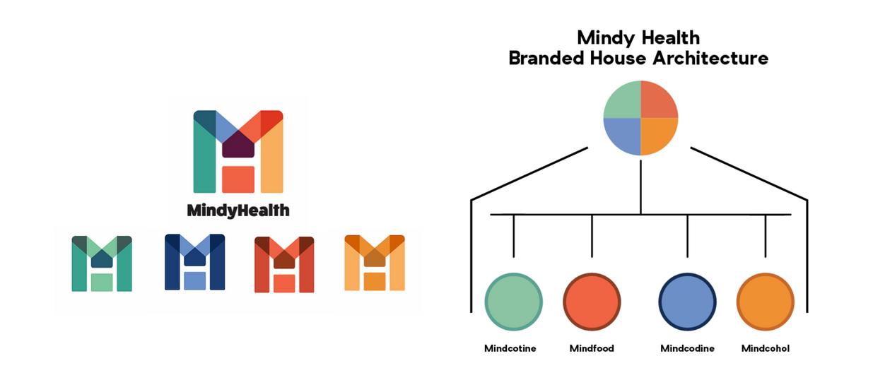 Redesigned Brand Mark and Branded House Architecture