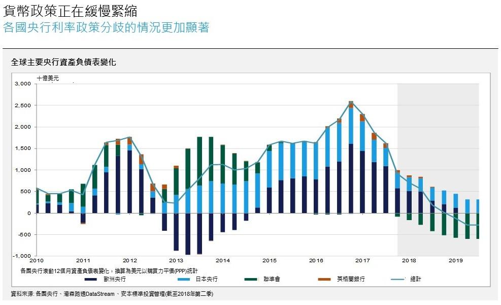 安本標準三大央行資產負債表