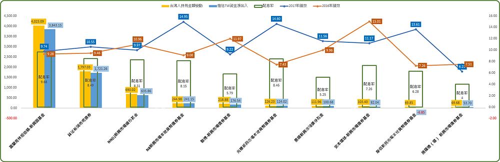 基優網/Fundlover製作;台灣人投資最多十檔境外新興債券基金 2017年台灣人資產規模變化/台灣人資金淨出入/最近一期年化配息率/2016和17基金績效(美元主級別)