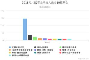2018年1-3Q資金淨流入最多10檔境外基金/基優網統計