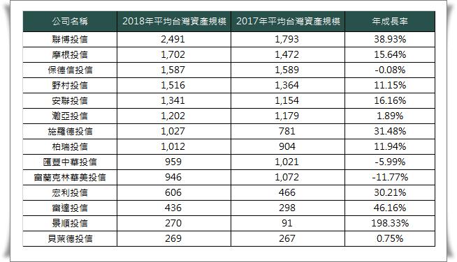 外資投信管理資產超過百億者2018年平均台灣管理資產規模,資料來源:投信暨投顧公會,2017-2018每月各家公司管理台灣人資產規模(共同基金扣除貨幣型基金,加上全權委託金額),再計算其均值,基優網/Fundlover統計整理。