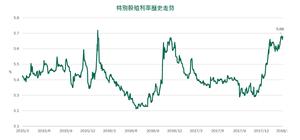 柏瑞特別股殖利率歷史走勢