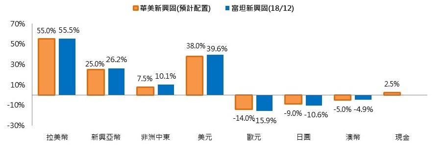 華美和富坦新興固基金貨幣配置差異/基優網