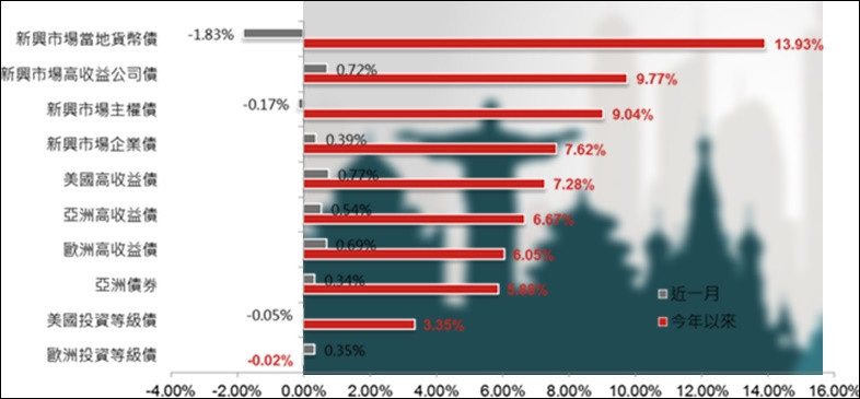 資料來源: Bloomberg,新興債券指數為JPMorgan系列、高收益債券指數為彭博巴克萊系列指數。資料日期: 截至2017/10/16止。