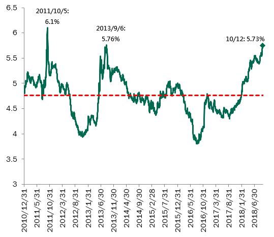 柏瑞亞債殖利率近五年新高